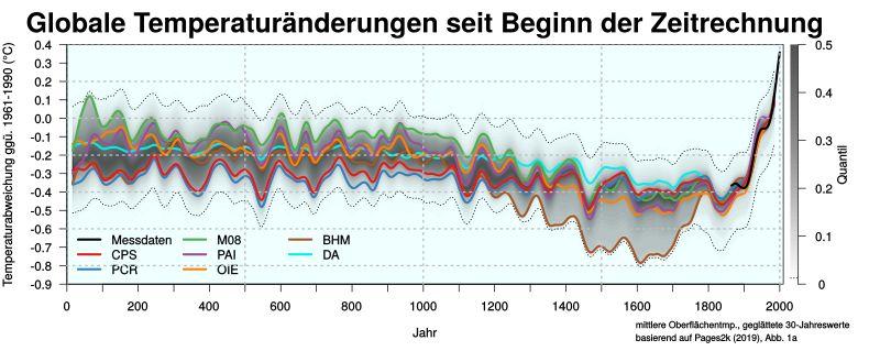 Klimageschichte