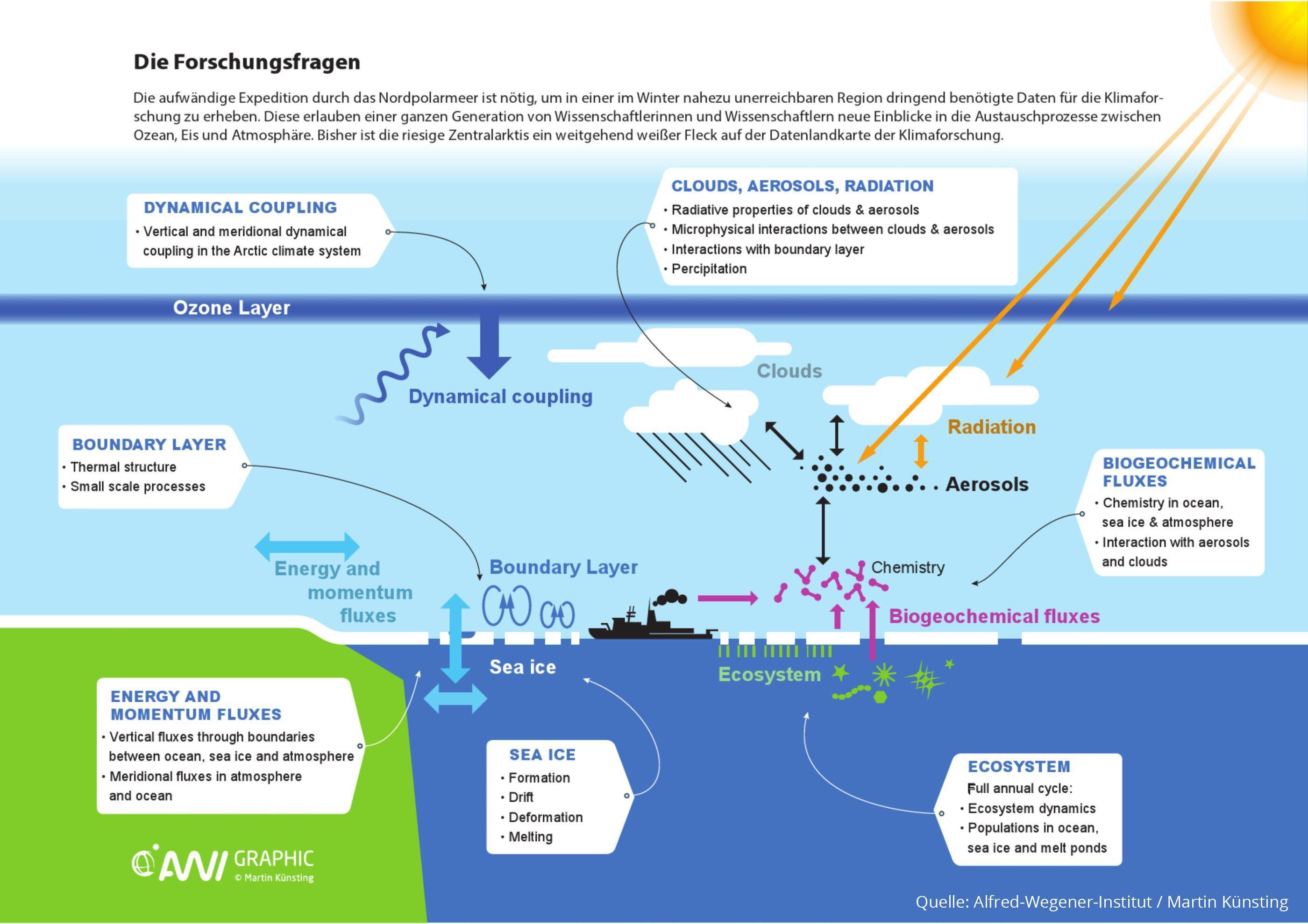 Klimamodell